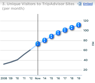 TripAdvisor Unique Visitors To TripAdvisor Sites per month